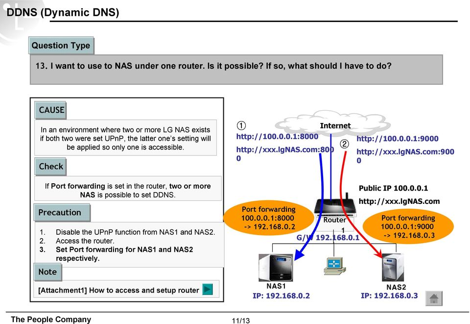 com:800 0 Internet 2 http://100.0.0.1:9000 http://xxx.lgnas.com:900 0 If Port forwarding is set in the router, two or more NAS is possible to set DDNS. Precaution 1.