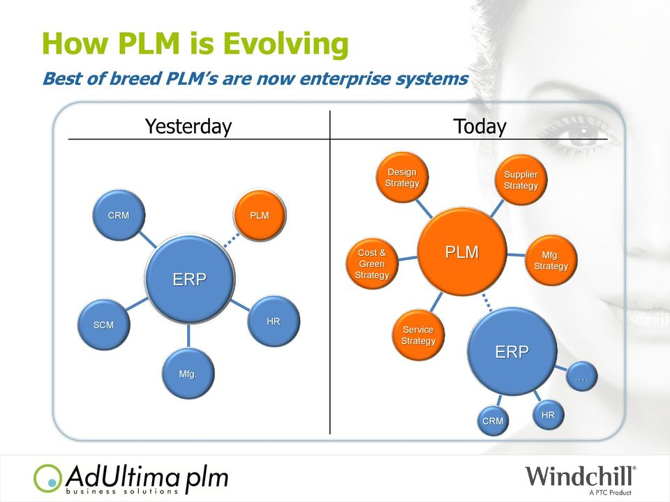 Supplier Strategy CRM PLM ERP Cost & Green Strategy PLM