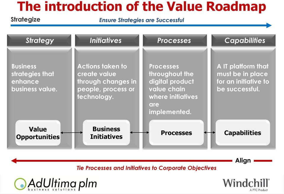 Processes throughout the digital product value chain where initiatives are implemented.