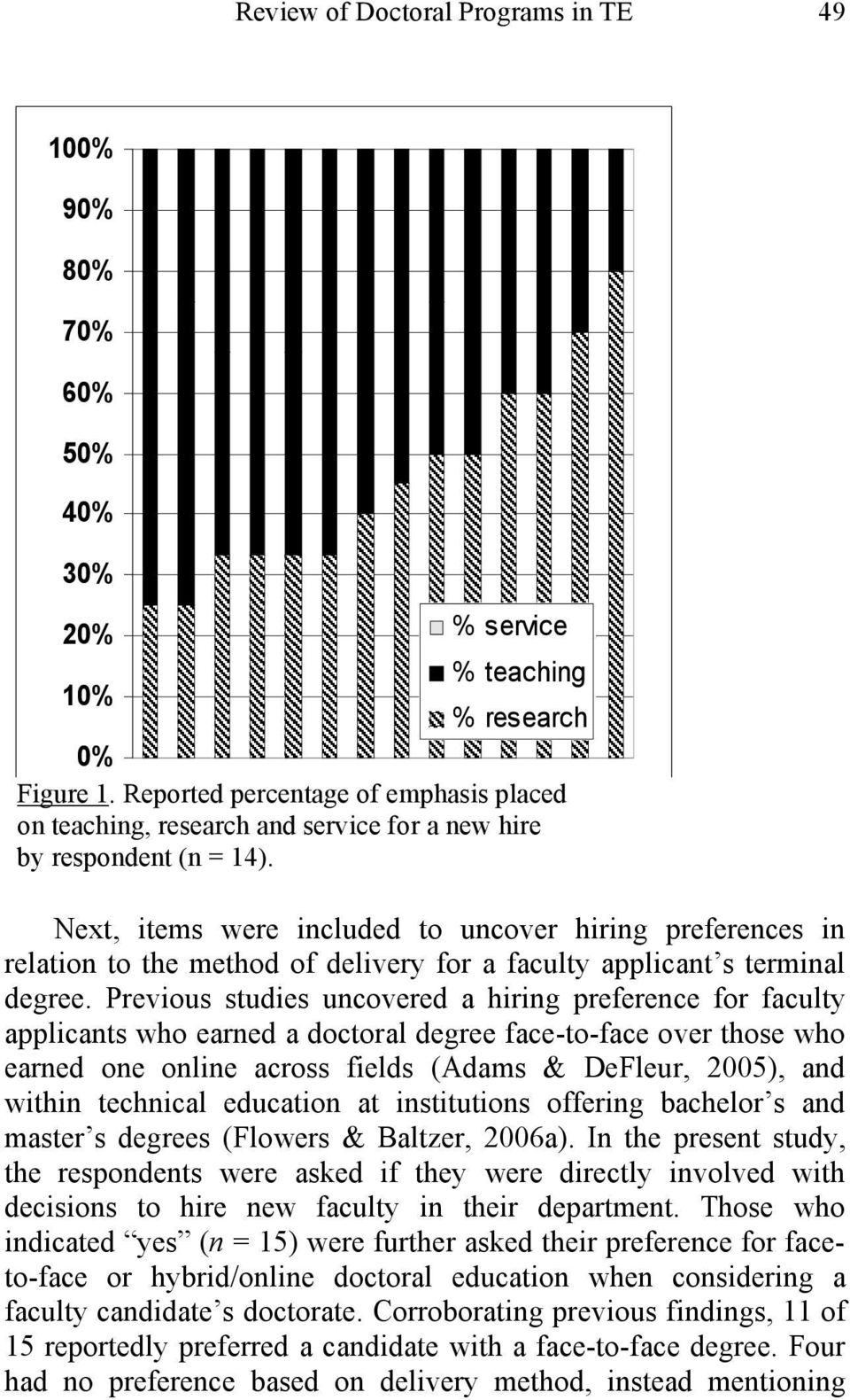Next, items were included to uncover hiring preferences in relation to the method of delivery for a faculty applicant s terminal degree.