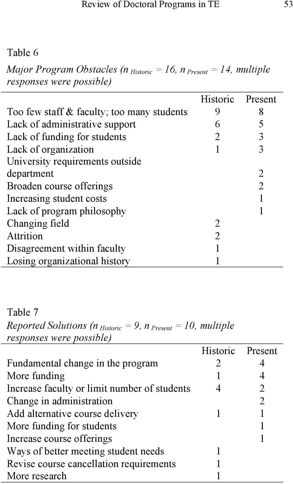 of program philosophy 1 Changing field 2 Attrition 2 Disagreement within faculty 1 Losing organizational history 1 Table 7 Reported Solutions (n Historic = 9, n Present = 10, multiple responses were
