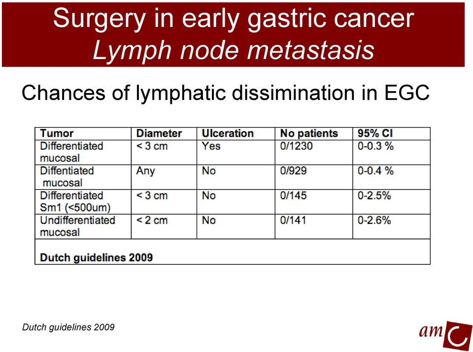 Chances of lymphatic