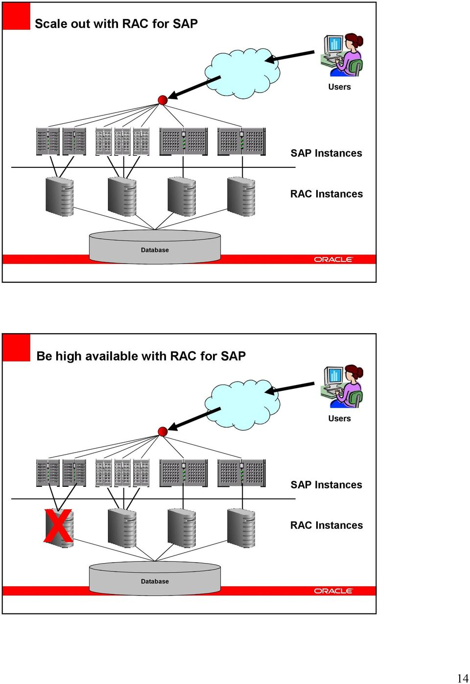 high available with RAC for SAP Users