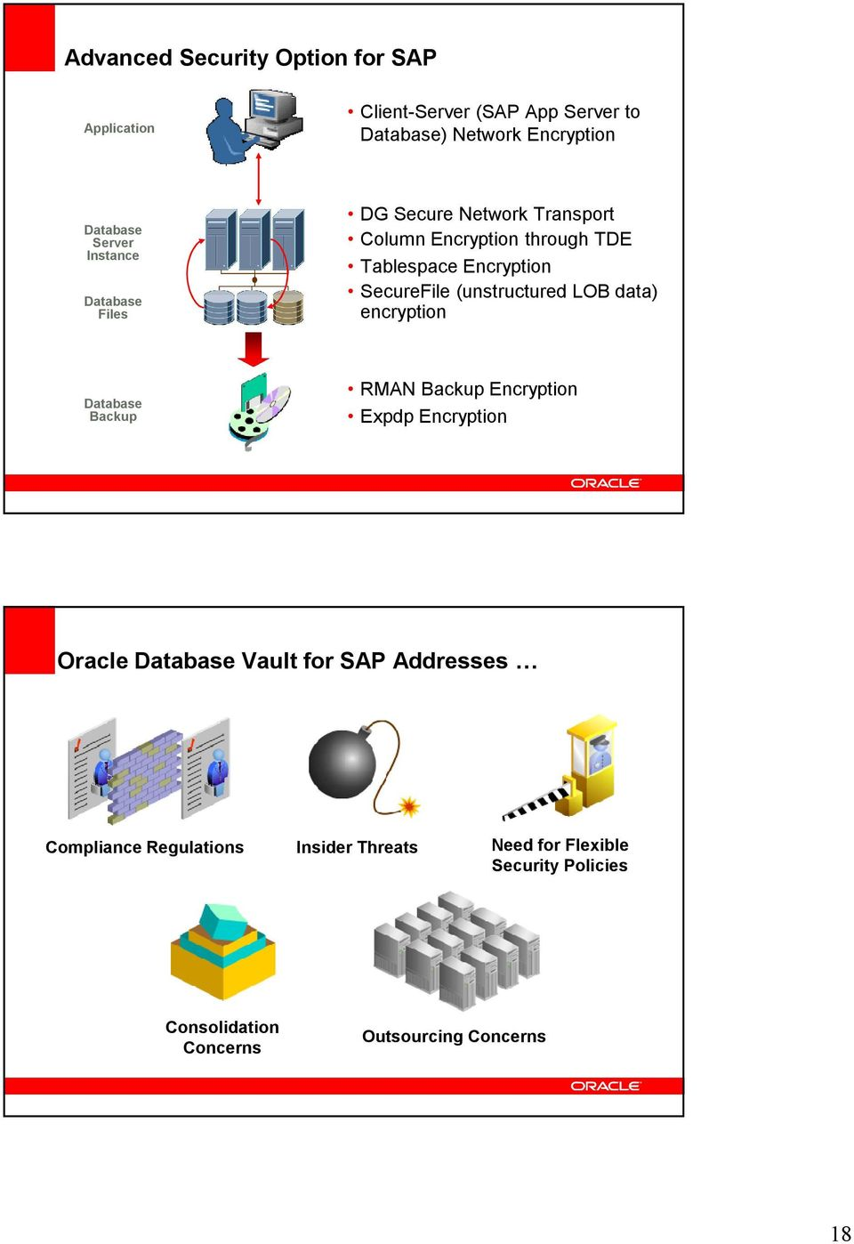 (unstructured LOB data) encryption Database Backup RMAN Backup Encryption Expdp Encryption Oracle Database Vault for SAP
