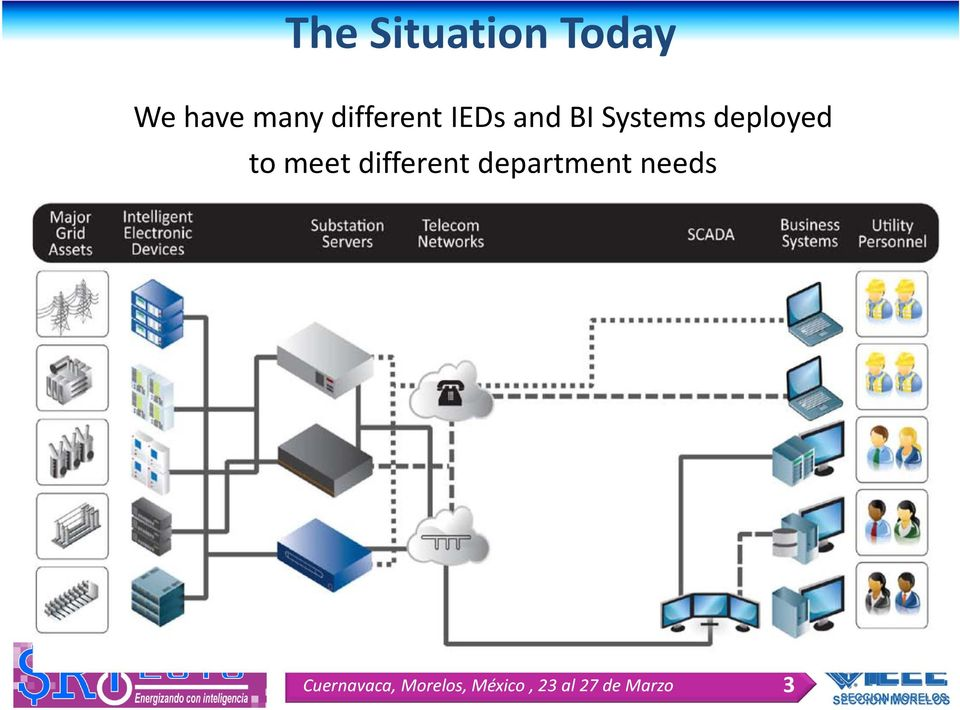 and BI Systems deployed to