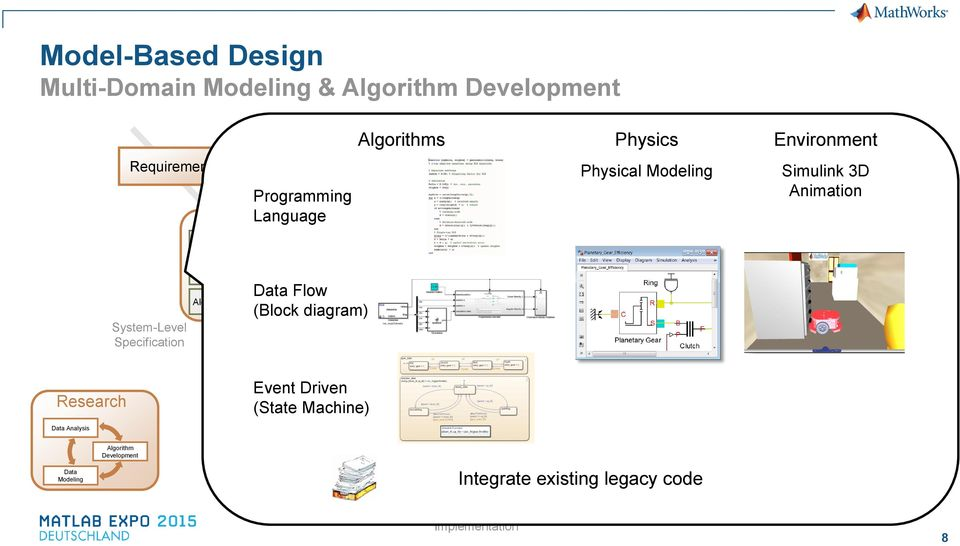 Driven (State Machine) Design Algorithms Physics Environment Embedded Software Digital Electronics C, C++ VHDL, Verilog MCU DSP FPGA ASIC