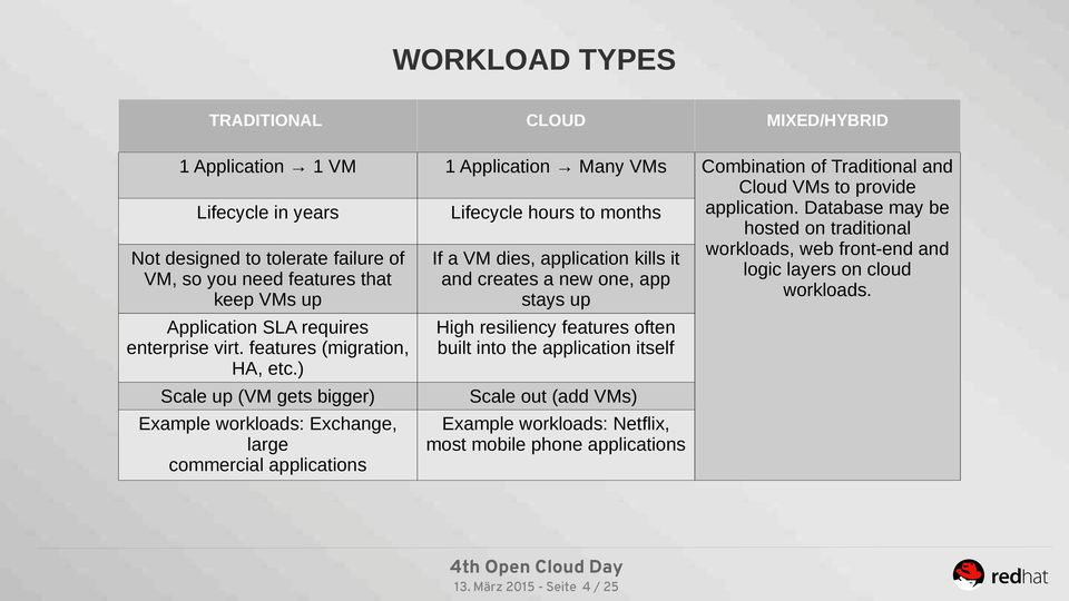 Not designed to tolerate failure of If a VM dies, application kills it VM, so you need features that and creates a new one, app keep VMs up stays up Application SLA requires High resiliency