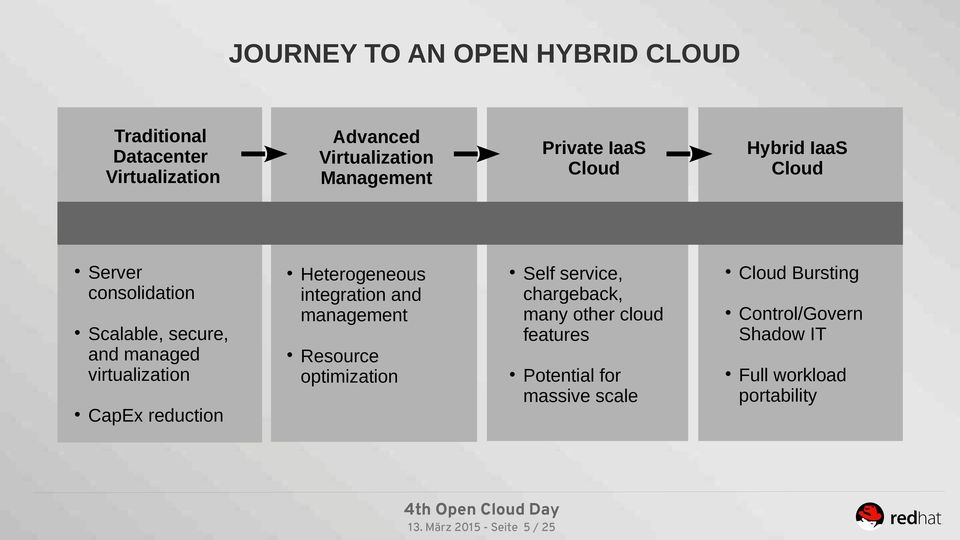 Resource optimization Private IaaS Cloud Hybrid IaaS Cloud Self service, chargeback, many other cloud features