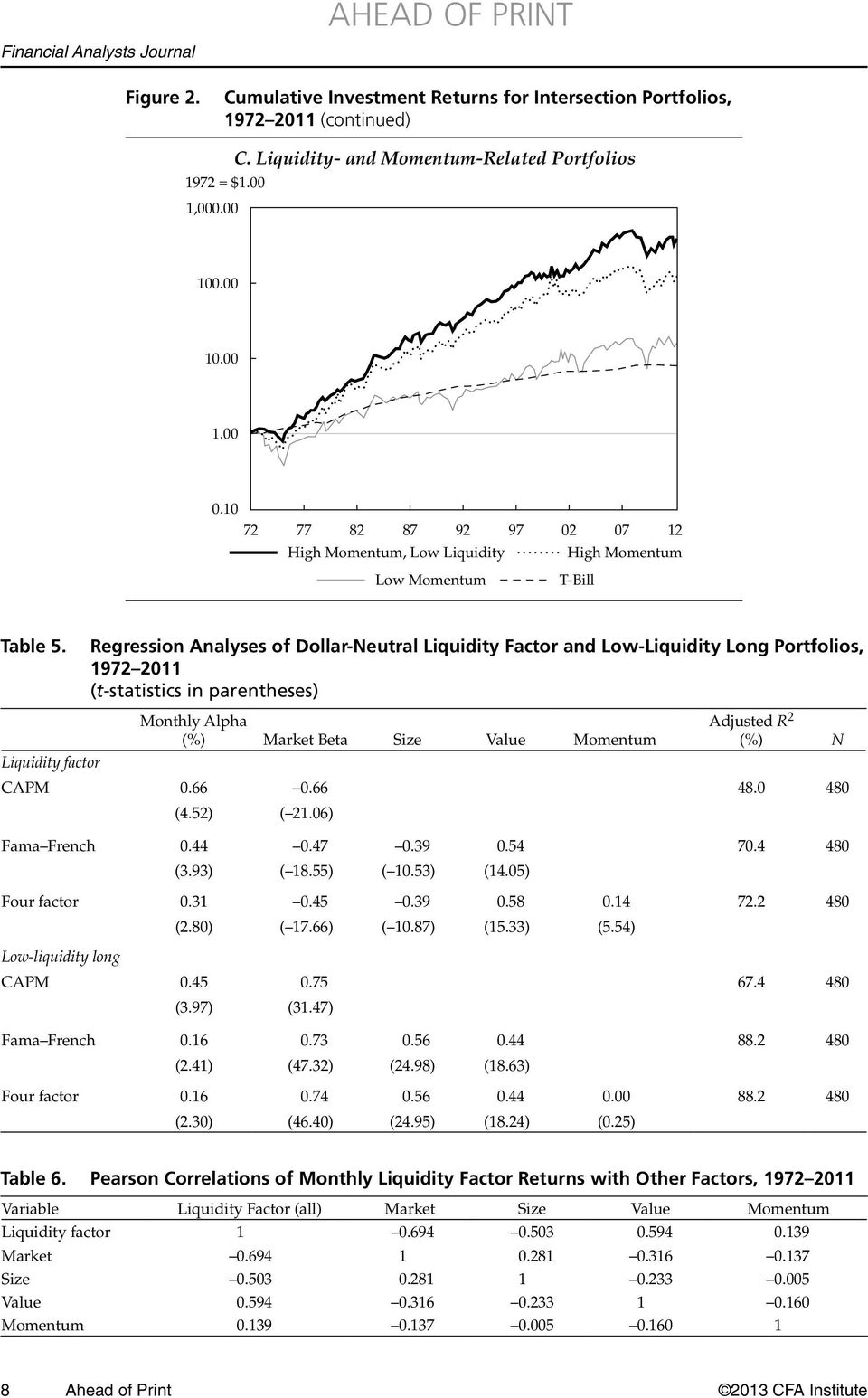 Regression Analyses of Dollar-Neutral Liquidity Factor and Low-Liquidity Long Portfolios, 1972 2011 (t-statistics in parentheses) Monthly Alpha (%) Market Beta Size Value Momentum Adjusted R 2 (%) N