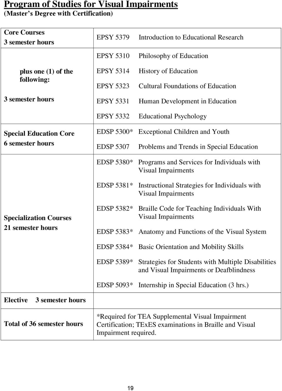Education Core 6 semester hours EDSP 5300* Exceptional Children and Youth EDSP 5307 Problems and Trends in Special Education EDSP 5380* Programs and Services for Individuals with Visual Impairments