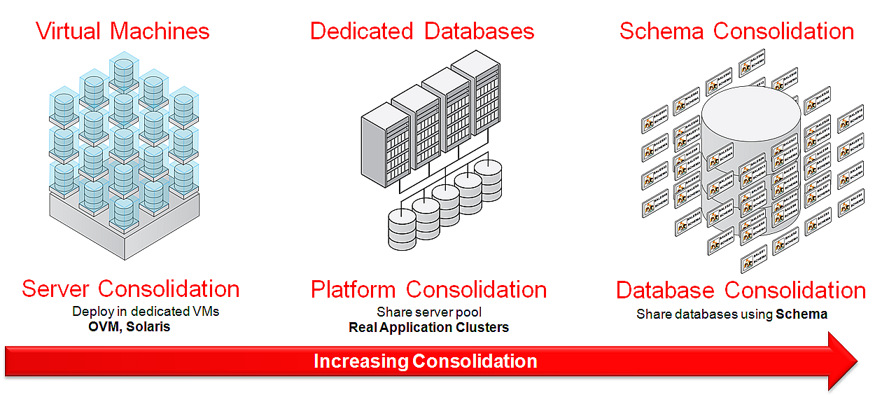 There are various consolidation models to provide DBaaS as shown in the figure below. The simplest and most prevalent form of consolidation exists around server virtualization.
