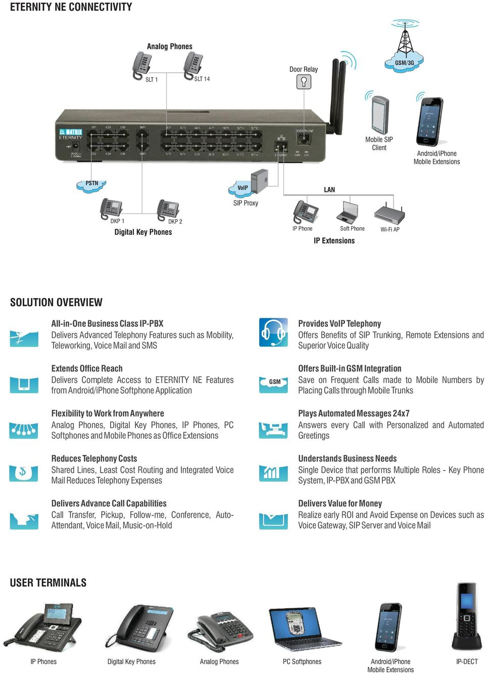 Trunking, Remote Extensions and Superior Voice Quality Extends Office Reach Delivers Complete Access to ETERNITY NE Features from Android/iPhone Softphone Application GSM Offers Built-in GSM