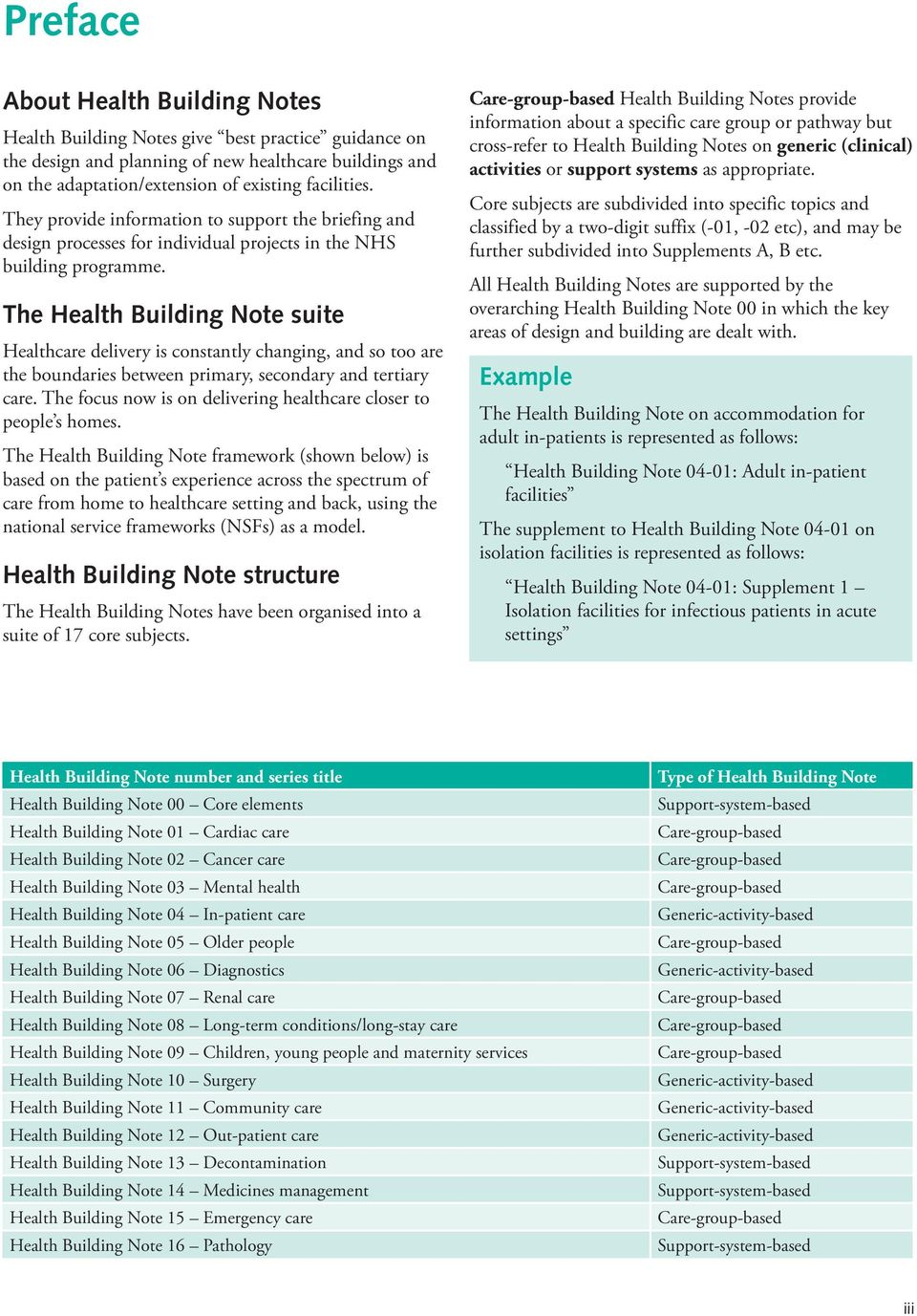 The Health Building Note suite Healthcare delivery is constantly changing, and so too are the boundaries between primary, secondary and tertiary care.