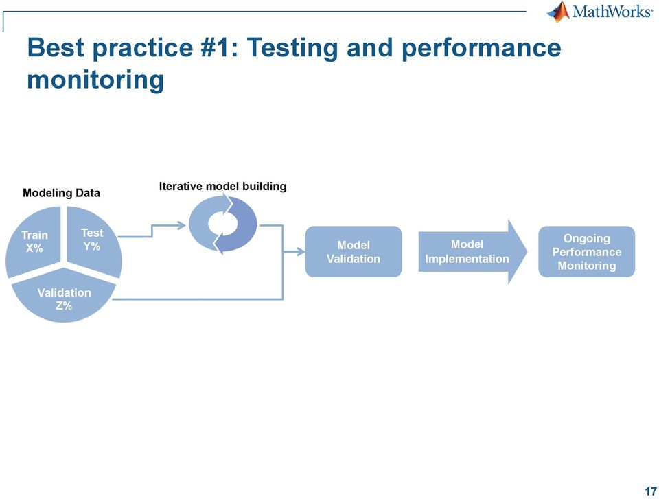building Train X% Test Y% Model Validation Model