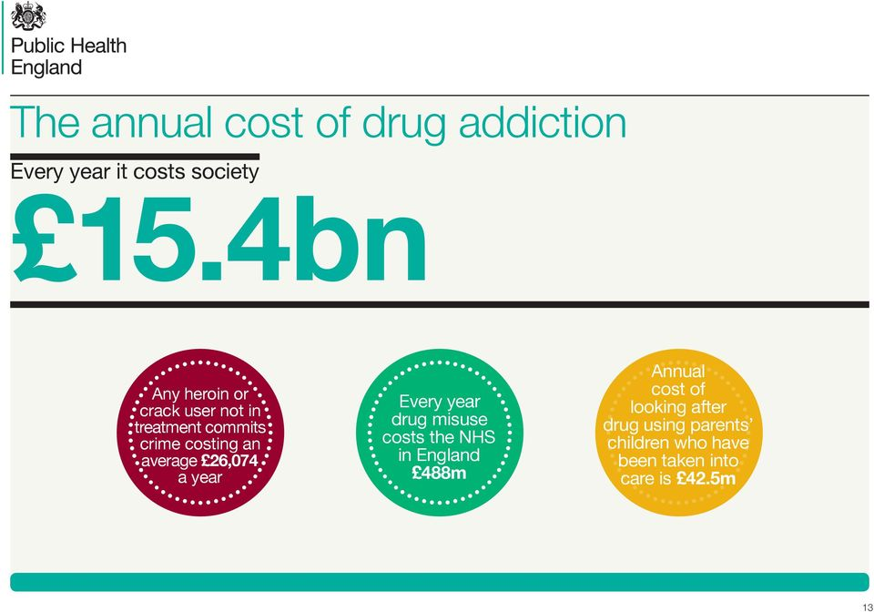 average 26,074 a year Every year drug misuse costs the NHS in England 488m