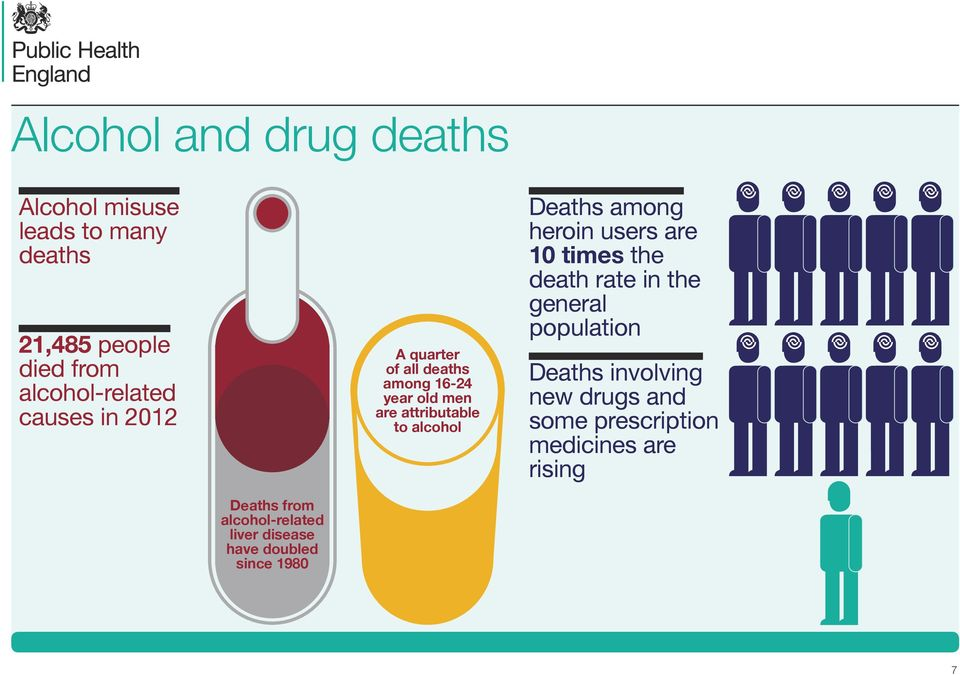 among heroin users are 10 times the death rate in the general population Deaths involving new drugs