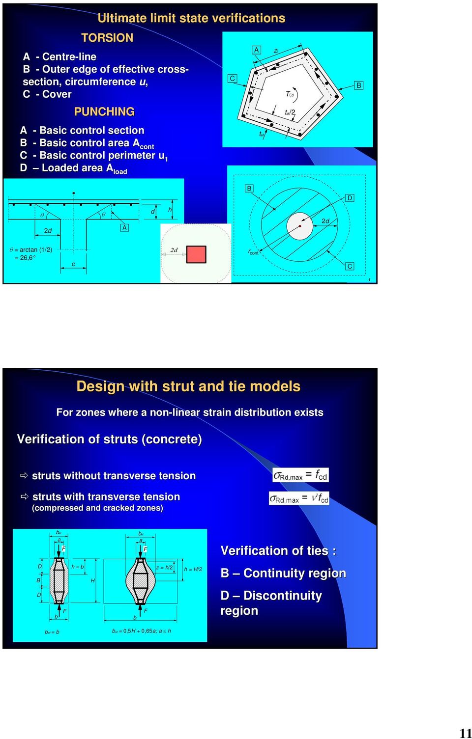 strut and tie models For zones where a non-linear strain distribution exists Verification of struts (concrete) struts without transverse tension struts with transverse