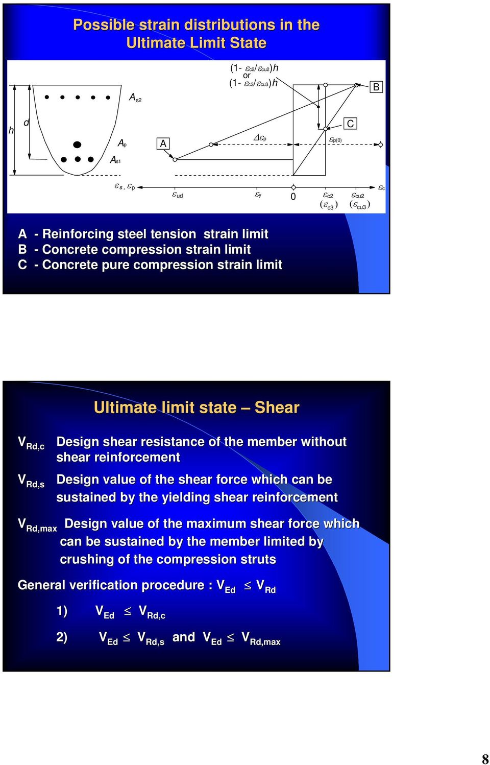 resistance of the member without shear reinforcement V Rd,max Design value of the shear force which can be sustained by the yielding shear reinforcement Design value of the