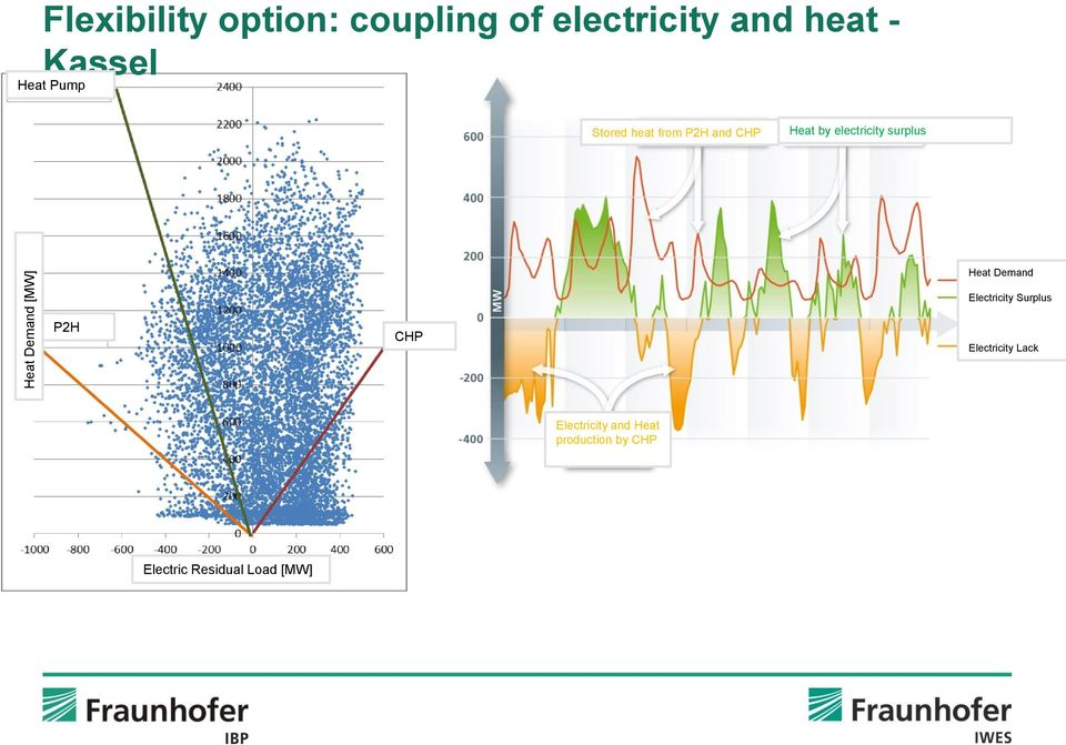 electricity surplus Heat Demand P2H CHP Electricity Surplus