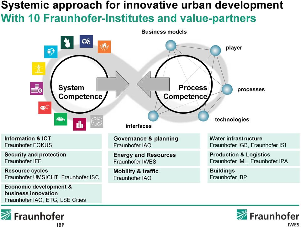 development & business innovation Fraunhofer IAO, ETG, LSE Cities interfaces Governance & planning Fraunhofer IAO Energy and Resources Fraunhofer IWES