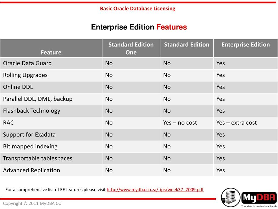 Yes no cost Yes extracost Support for Exadata No No Yes Bit mapped indexing No No Yes Transportable tablespaces No No Yes