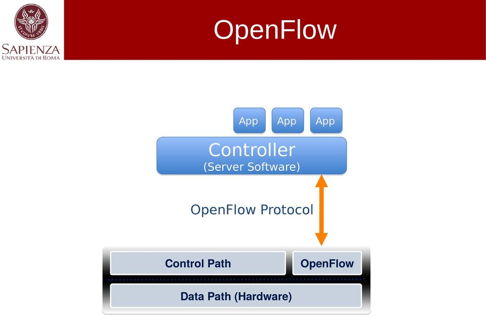 Software) OpenFlow Protocol