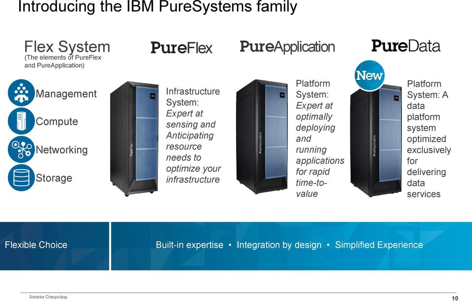 Platform System: Expert at optimally deploying and running applications for rapid time-tovalue Platform System: A data