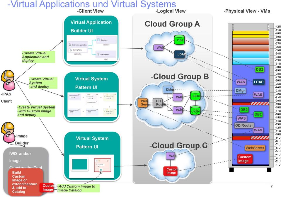 System Pattern UI Virtual System Pattern UI -Add Custom image to Image Catalog Cloud Group A Web Server WAS OD Router DMgr DB2 LDAP -Cloud Group B WAS WAS DB2 DB2 -Cloud Group C WAS Custom Image WAS