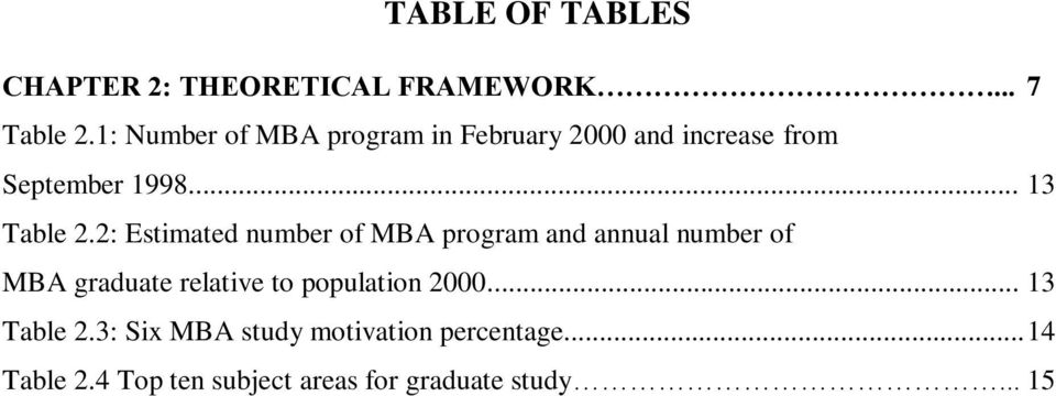 2: Estimated number of MBA program and annual number of MBA graduate relative to