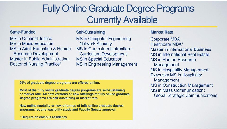 Self-Sustaining MS in Computer Engineering Network Security MS in Curriculum Instruction Curriculum Development MS in Special Education MS in Engineering Management Most of the fully online graduate