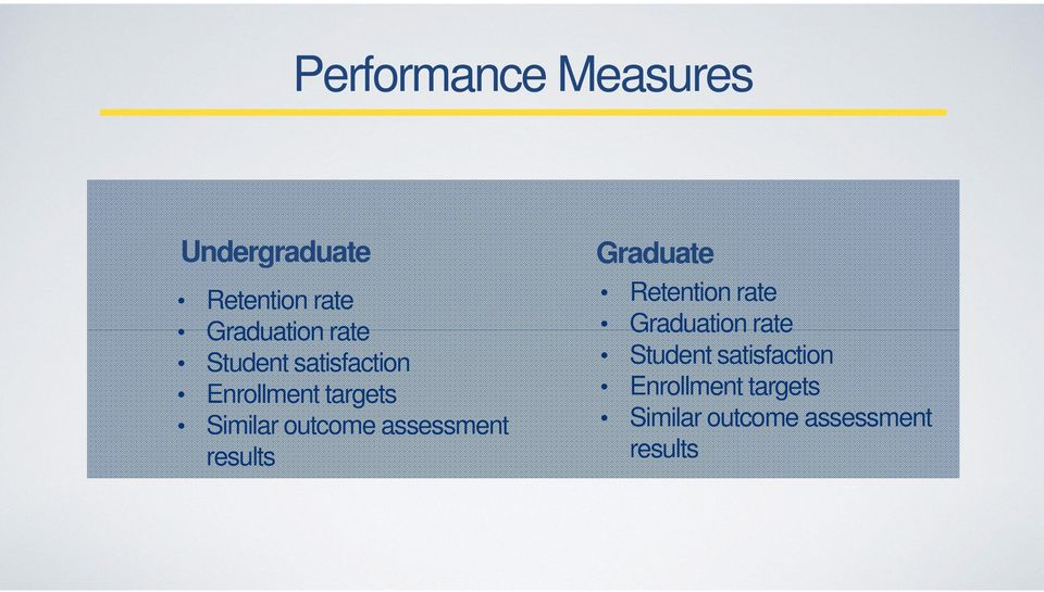 assessment results Graduate Retention rate Graduation