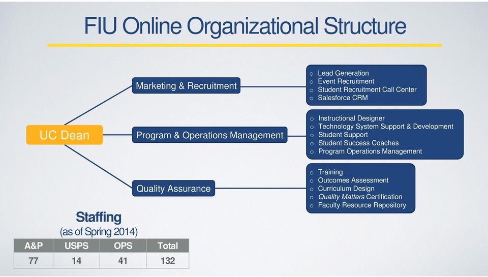 Student Support o Student Success Coaches o Program Operations Management Staffing (as of Spring 2014) Quality Assurance A&P USPS
