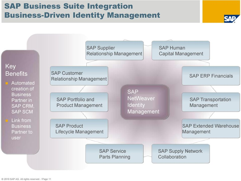 SAP NetWeaver Identity Management SAP ERP Financials SAP Transportation Management Link from Business Partner to user SAP Product Lifecycle