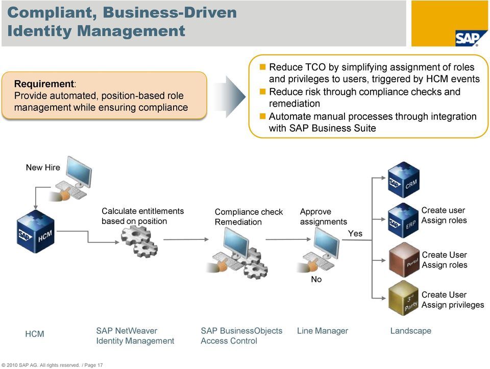 with SAP Business Suite New Hire Calculate entitlements based on position Compliance check Remediation Approve assignments Create user Assign roles Yes Create User
