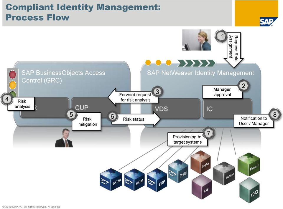 for risk analysis Risk status SAP NetWeaver Identity Management 3 Manager approval 2