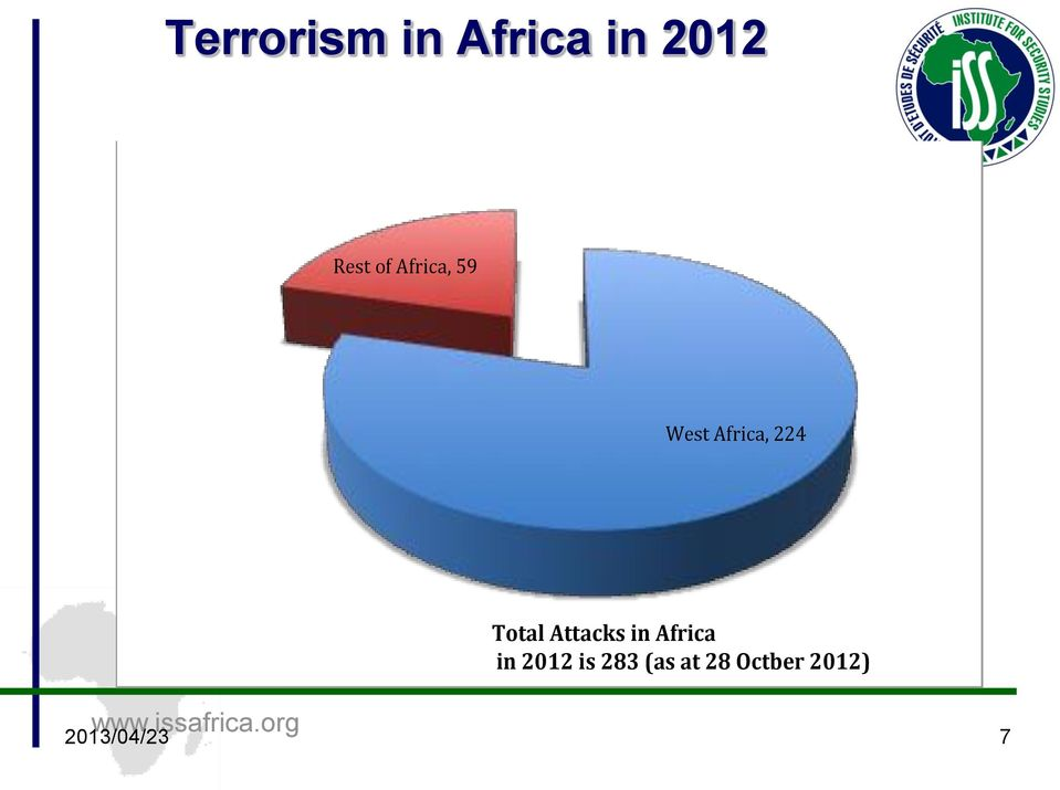 Attacks in Africa in 2012 is 283 (as