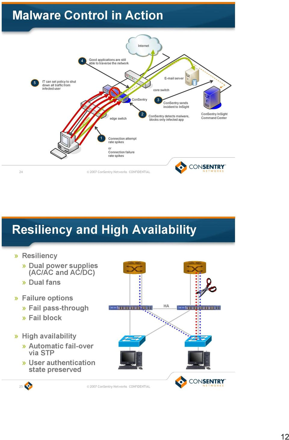 rate spikes or Connection failure rate spikes 24 2007 ConSentry Networks CONFIDENTIAL Resiliency and High Availability» Resiliency» Dual power supplies (AC/AC and AC/DC)» Dual