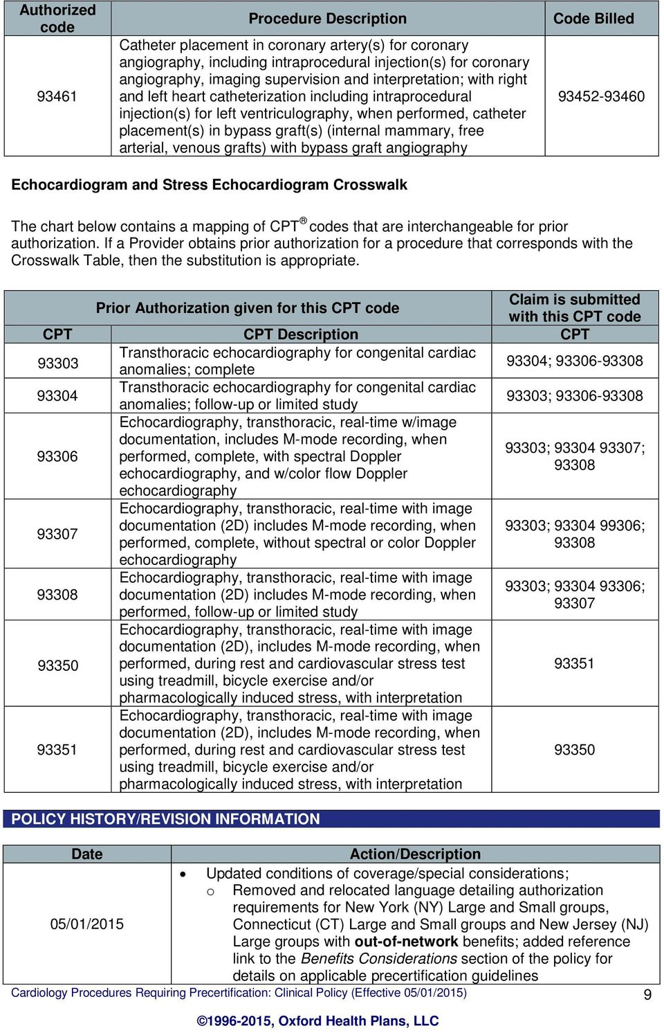 Crosswalk The chart below contains a mapping of CPT codes that are interchangeable for prior authorization.