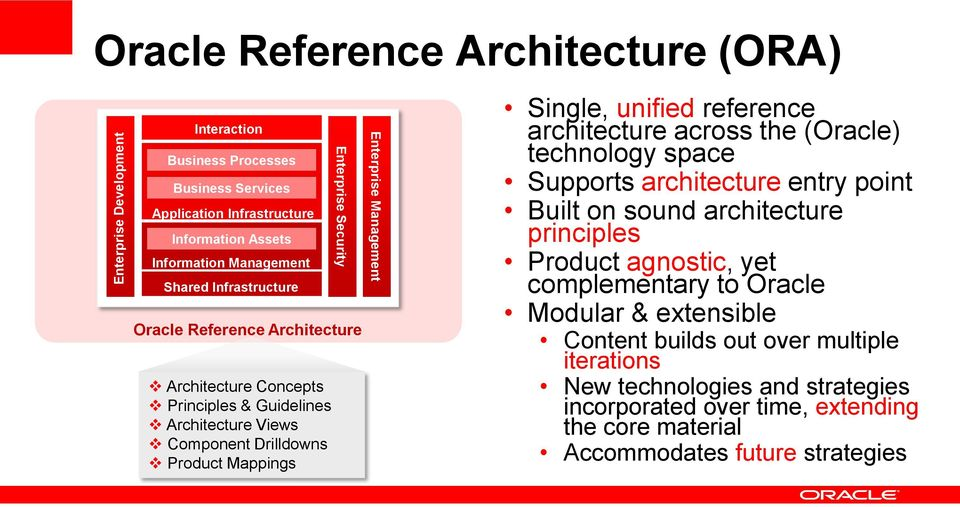 Single, unified reference architecture across the (Oracle) technology space Supports architecture entry point Built on sound architecture principles Product agnostic, yet