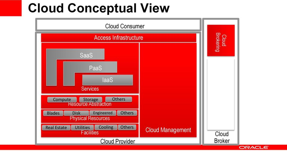 Business Mgmt Cloud Operations Security and Policy Mgmt Orchestration Design-time Cloud