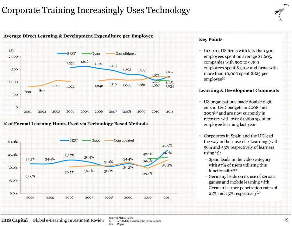 Points In 2010, US firms with less than 500 employees spent on average $1,605, companies with 500 to 9,999 employees spent $1,102 and firms with more than 10,000 spent $825 per employee (1) Learning