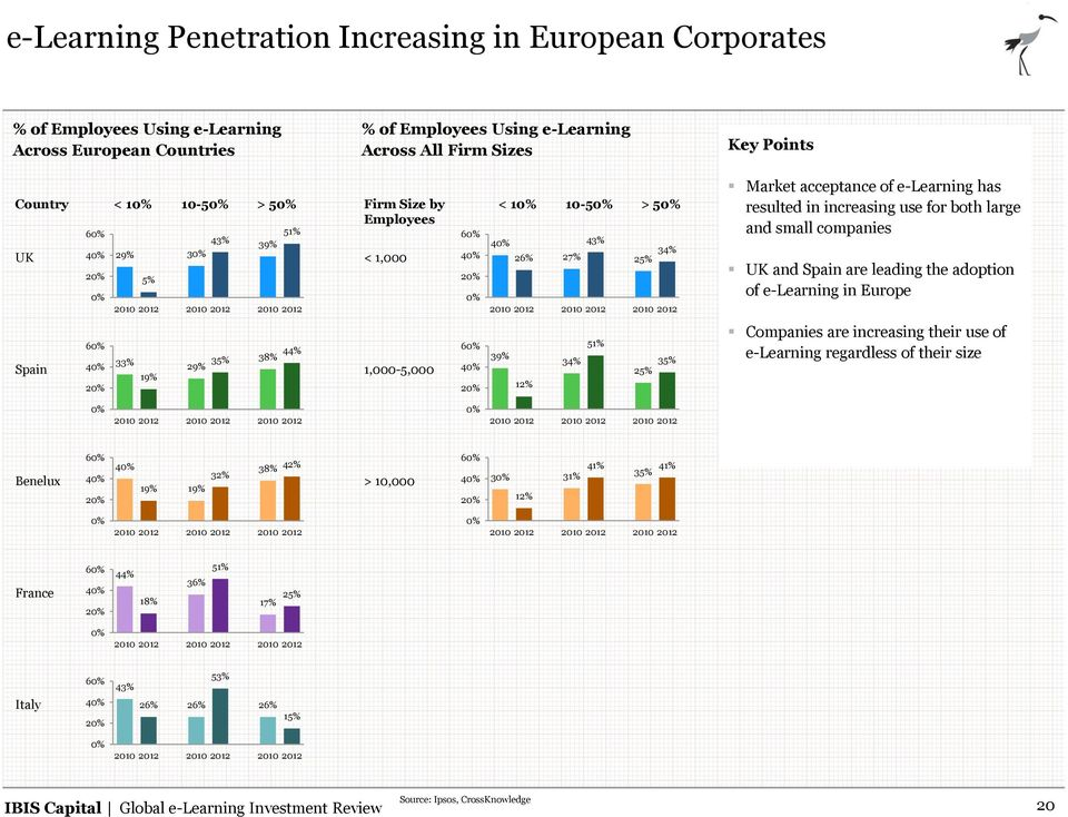 Market acceptance of e-learning has resulted in increasing use for both large and small companies UK and Spain are leading the adoption of e-learning in Europe Spain 60% 40% 20% 33% 19% 29% 35% 38%