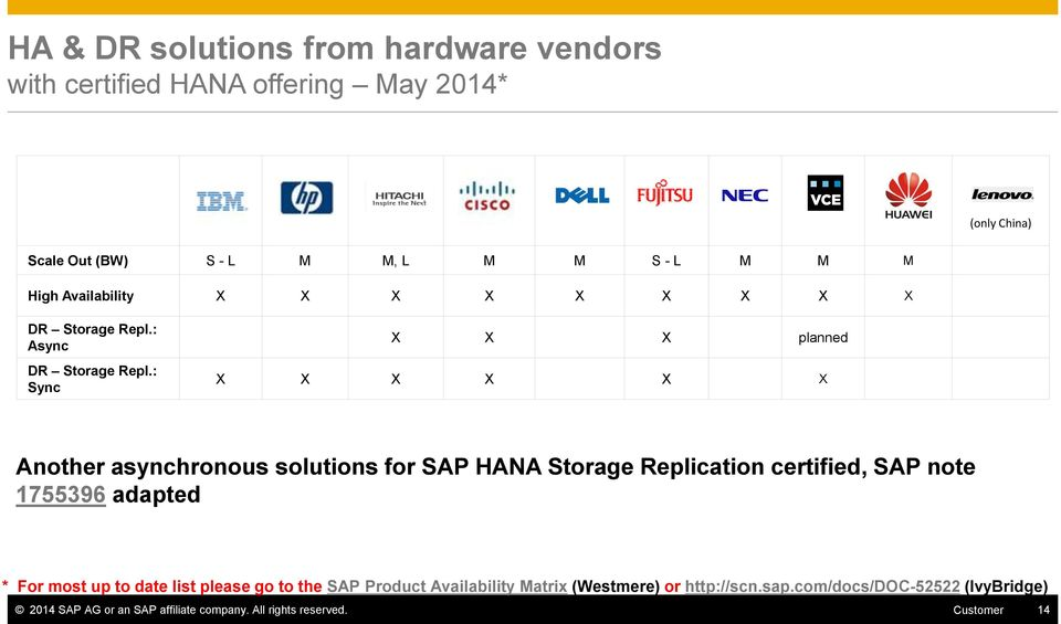 : Sync X X X planned X X X X X X Another asynchronous solutions for SAP HANA Storage Replication certified, SAP note 1755396 adapted * For