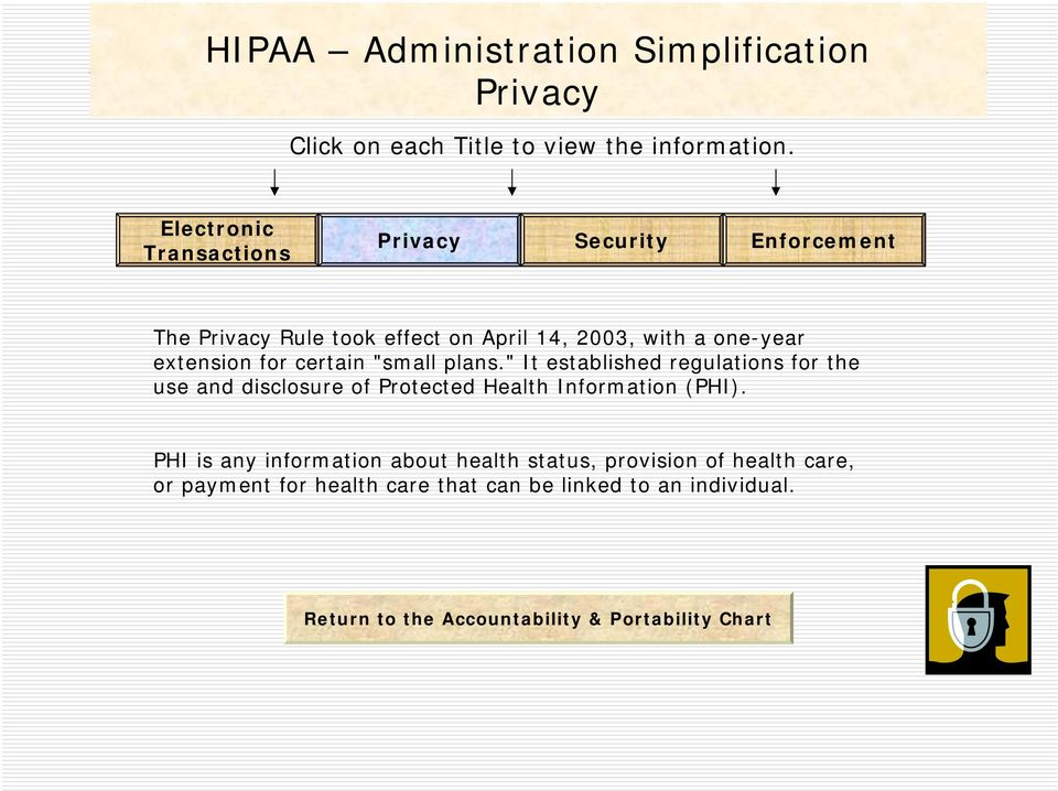 """ It established regulations for the use and disclosure of Protected Health Information (PHI)."