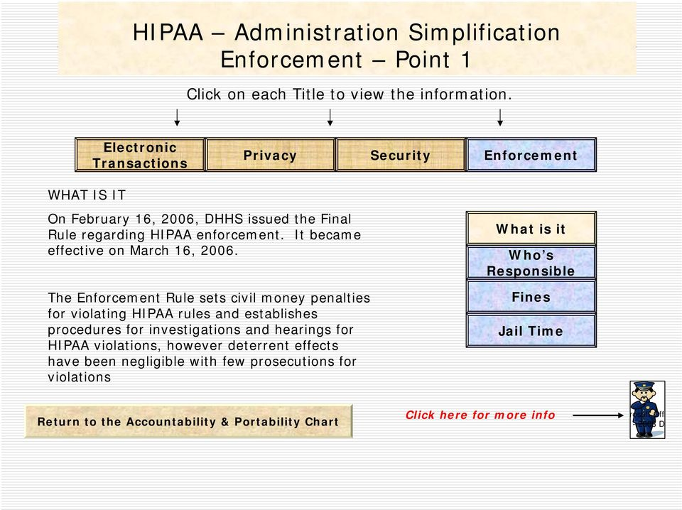 The Enforcement Rule sets civil money penalties for violating HIPAA rules and establishes procedures for investigations and hearings for HIPAA
