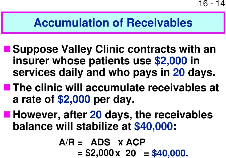 The clinic will accumulate receivables at a rate of $2,000 per day.
