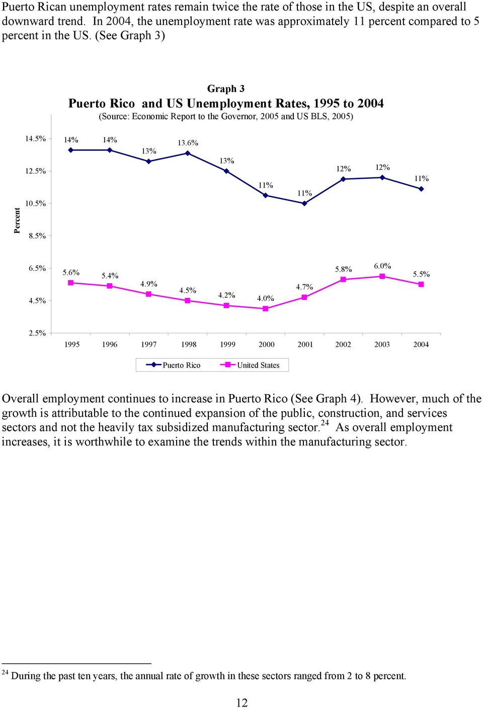 (See Graph 3) Graph 3 Puerto Rico and US Unemployment Rates, 1995 to 2004 (Source: Economic Report to the Governor, 2005 and US BLS, 2005) 14.5% 12.5% 10.5% 14% 14% 13% 13.