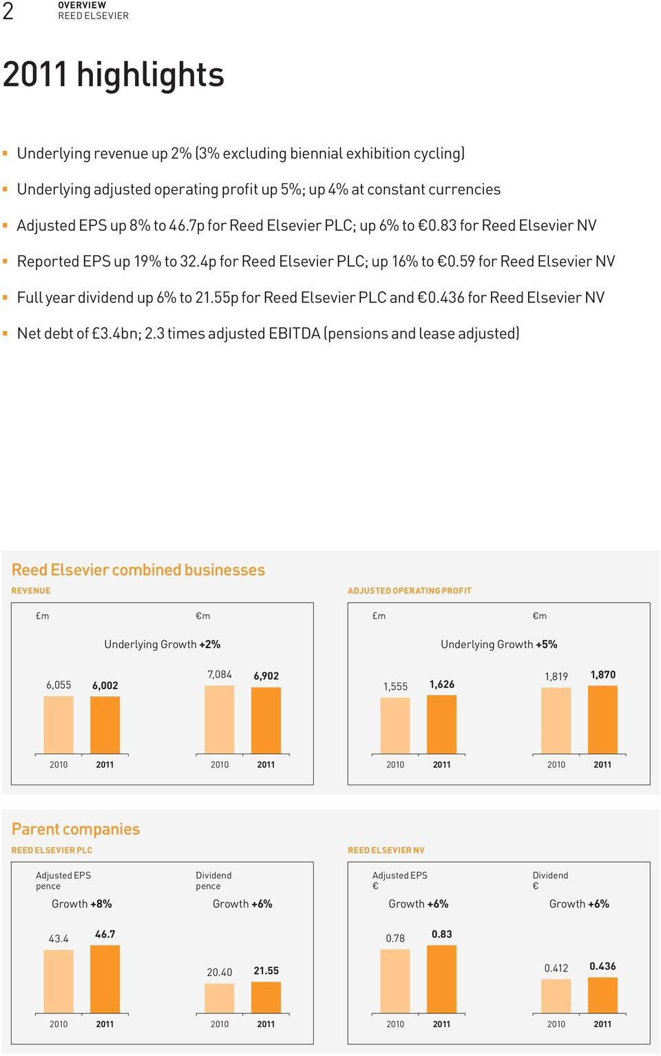 55p for Reed Elsevier PLC and 0.436 for Reed Elsevier NV Net debt of 3.4bn; 2.