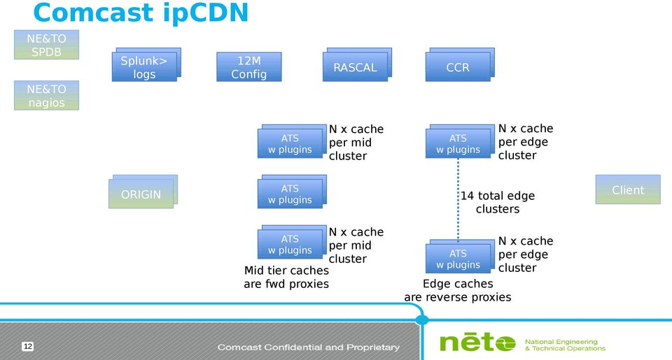 caches are fwd proxies 12 N x cache per edge cluster 14 total edge