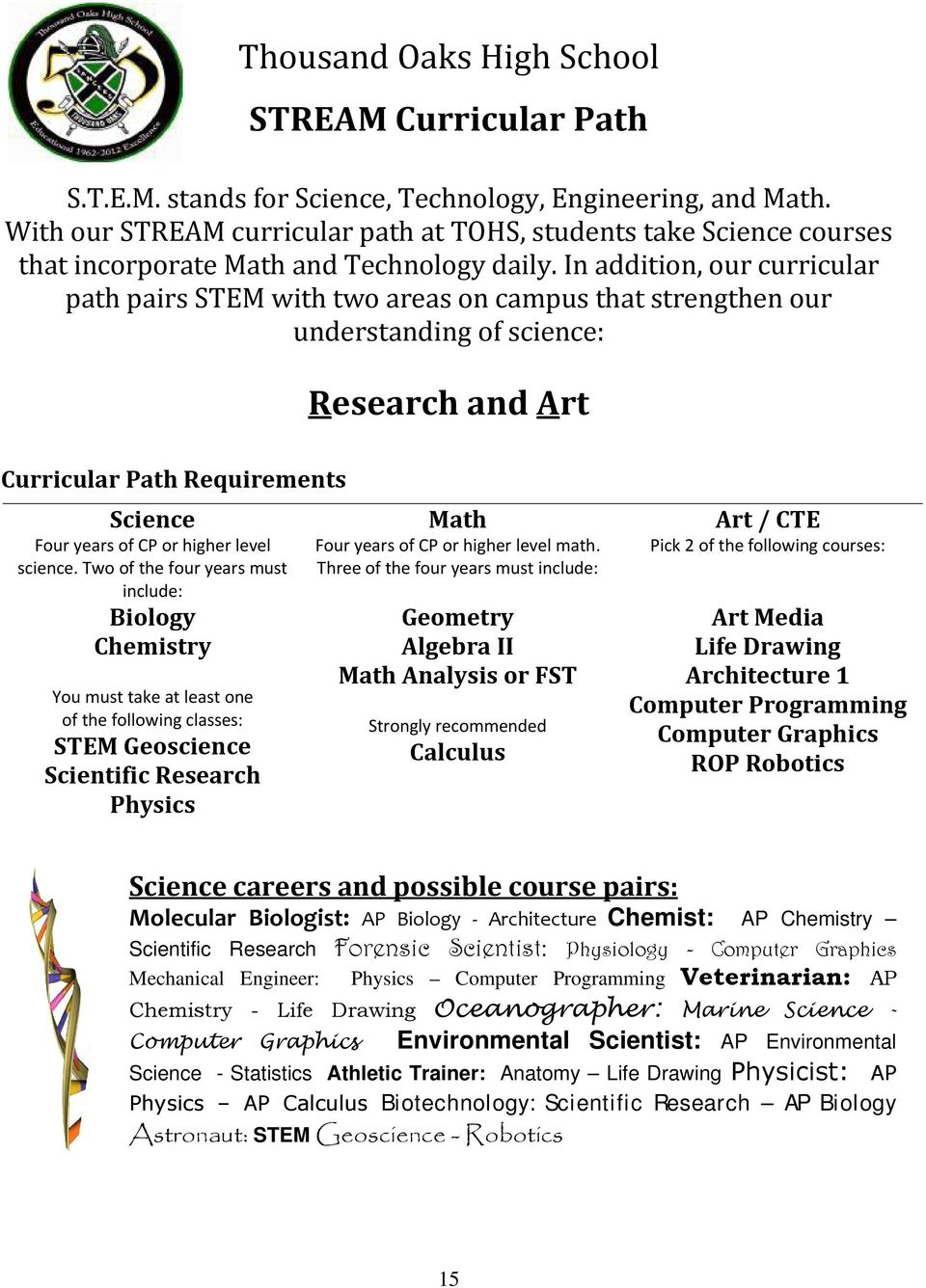 In addition, our curricular path pairs STEM with two areas on campus that strengthen our understanding of science: Research and Art Curricular Path Requirements Science Math Art / CTE Four years of